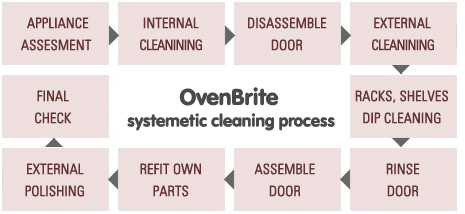 oven cleaning service diagram